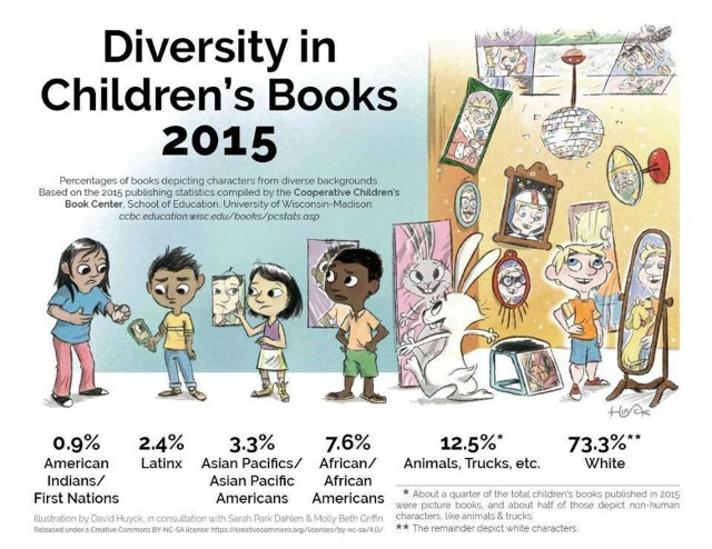 Diversity in American children's books, 2015